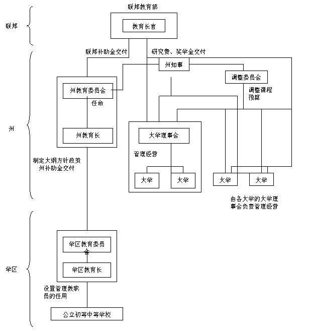 03第三章 教育行政体制和教育行政机构图片